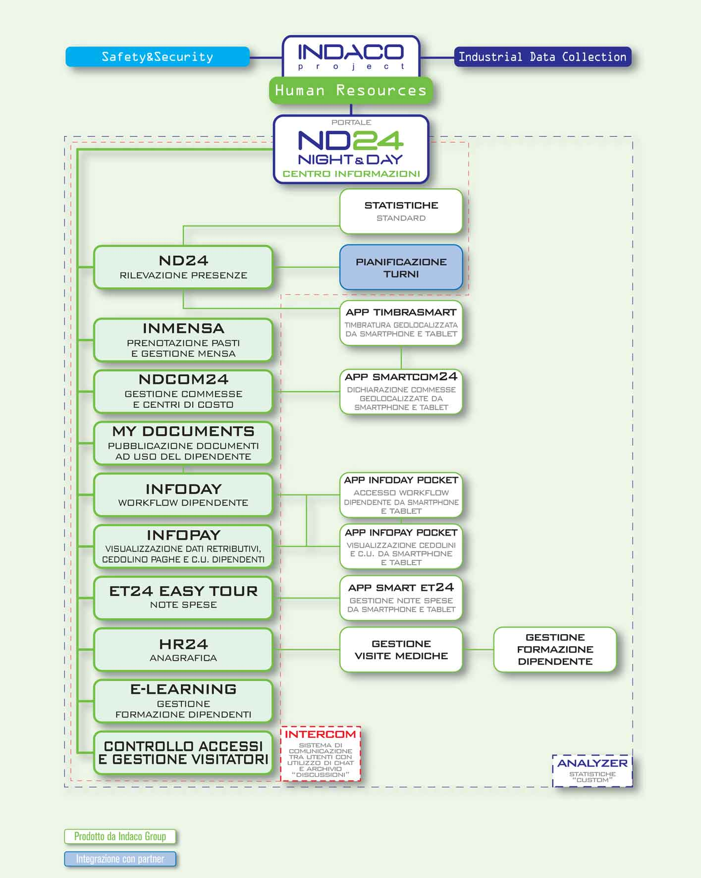 Infografica human resources